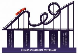 pillars-of-corporate-governance